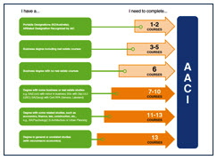 Appraisal Institute of Canada (AIC) Distance Education