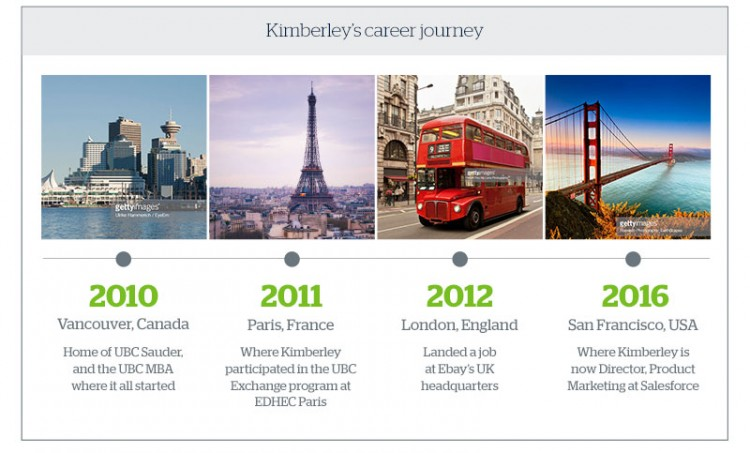 Image graphic showcasing Kim Zatlyn's career journey from Vancouver, Canada to San Francisco, USA